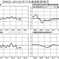 2008Q1~2013Q1年日本通貨膨脹情況