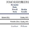 20130524FOMC成員的鷹派和鴿派分布