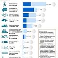 2013年麥肯錫全球研究所12項經濟效益最高的科技(詳細)