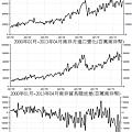 2000年01月~2013年04月南非貿易變化(百萬南非幣...