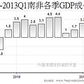 2008Q1~2013Q1南非各季GDP成長年率