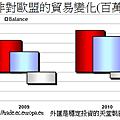 2008~2011年南非對歐盟的貿易變化(百萬歐元)