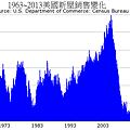 1963~2013美國新屋銷售變化