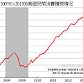 200701~201306美國民間消費擴張情況