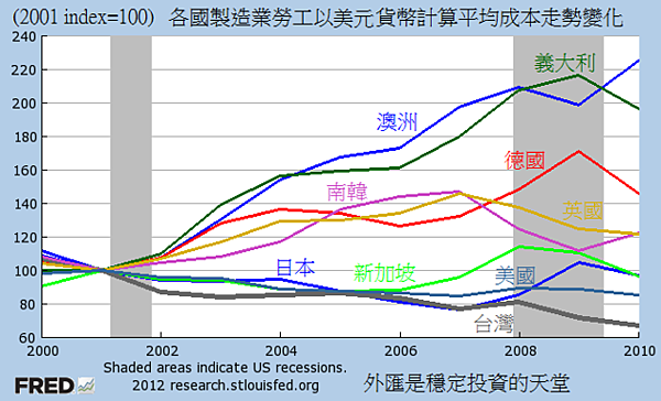 2000~2010各國製造業勞工以美元貨幣計算平均成本走勢...