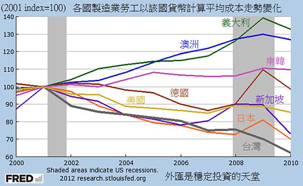 2000~2010各國製造業勞工以該國貨幣計算平均成本走勢...