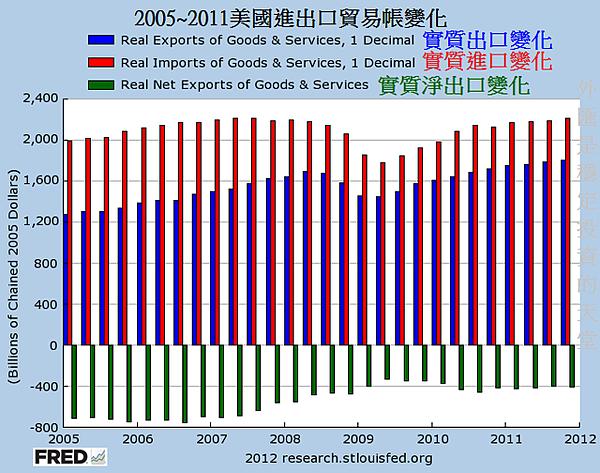 2005~2011美國進出口貿易帳變化