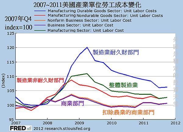 2007~2011美國產業單位勞工成本變化
