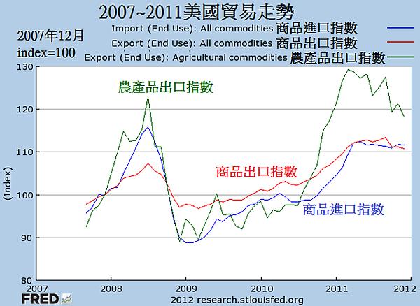 2007~2011美國貿易走勢