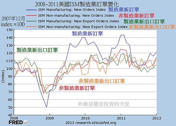 2008~2011美國ISM製造業訂單變化