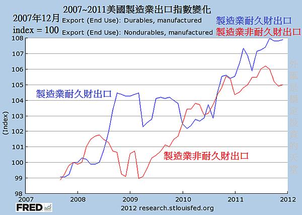 2007~2011美國製造業出口指數變化