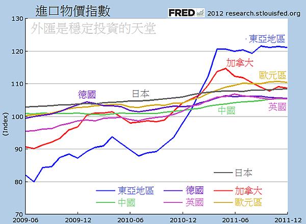 2009~2011各國進口物價指數