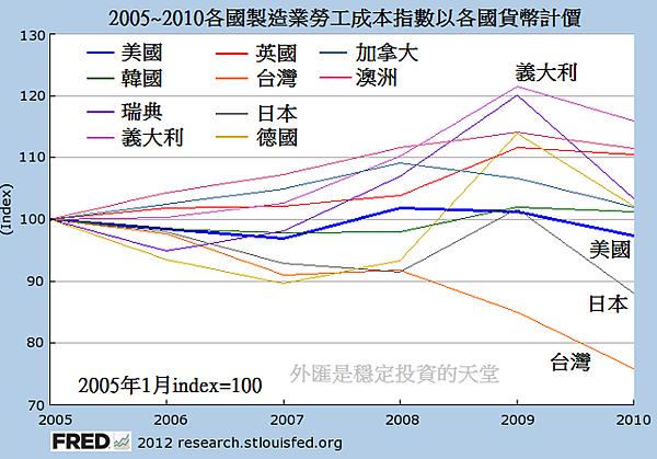 2005~2010各國製造業勞工成本指數以各國貨幣計價