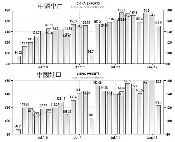 2010~2011中國進出口貿易變化