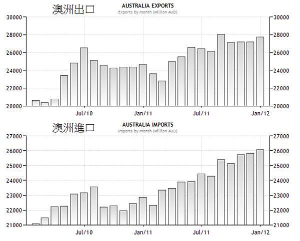 2010~2011澳洲進出口貿易變化