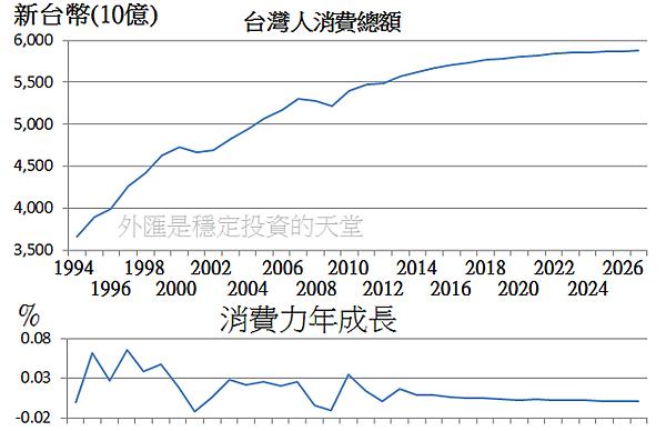 台灣消費力