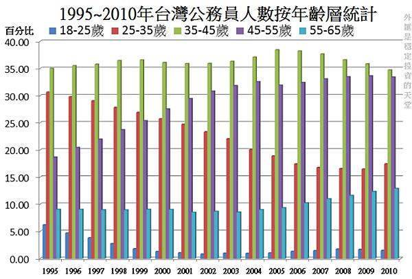 1995~2010年台灣公務員人數按年齡層統計