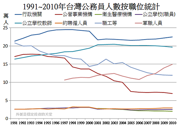 1995~2010年台灣公務員人數按職位統計