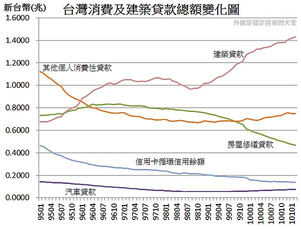 2006~2012台灣消費建築貸款總額變化圖