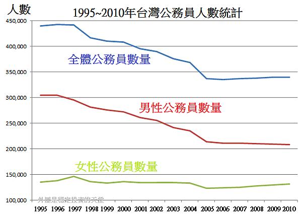 1995~2010年台灣公務員人數統計