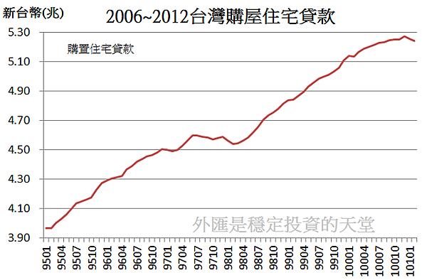 2006~2012台灣購屋住宅貸款