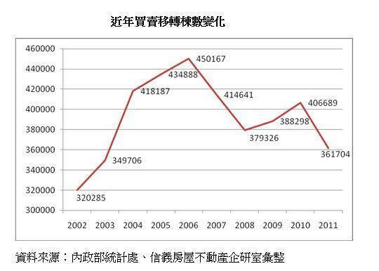 2002~2011年房地產買賣轉移數量