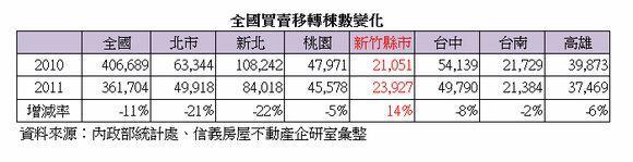 2002~2011年各縣市房地產買賣轉移數量