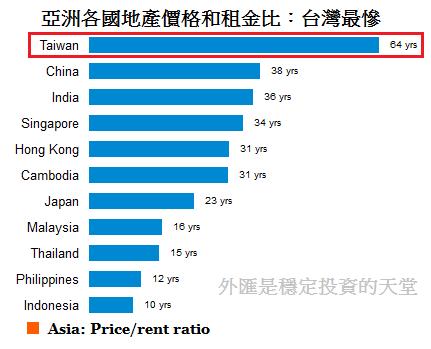 亞洲各國地產價格和租金比