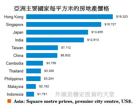 亞洲主要國家每平方米的房地產價格