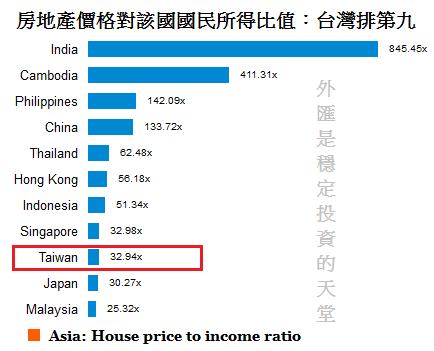 房地產價格對該國國民所得比
