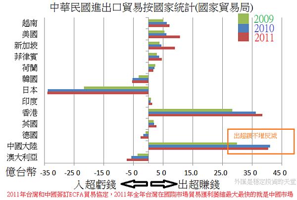 2009~2011中華民國進出口貿易按國家統計