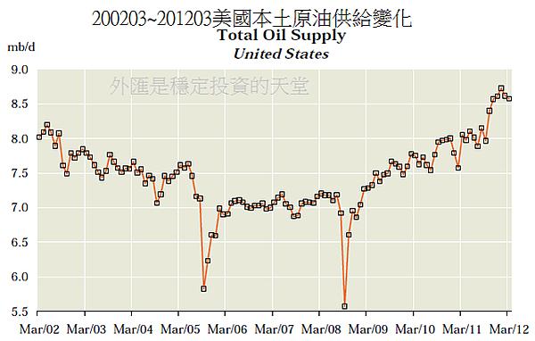 200203~201203美國本土原油供給變化