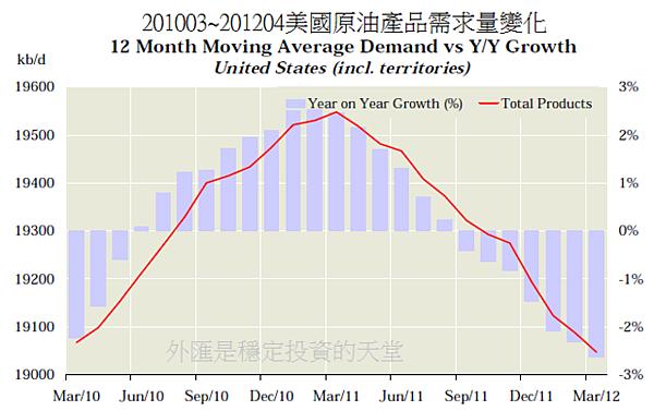 201003~201204美國原油產品需求量變化