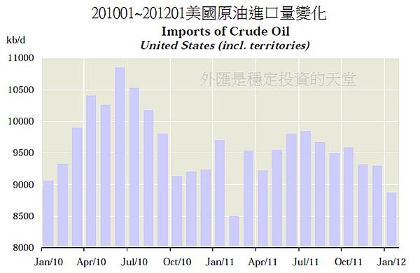201001~201201美國原油進口量變化