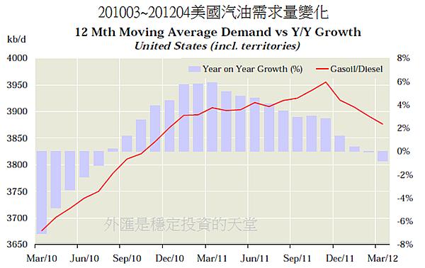 201003~201204美國汽油需求量變化