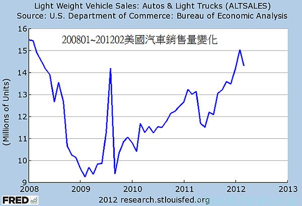 200801~201202美國汽車銷售量變化