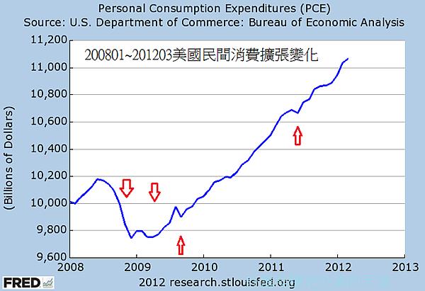 200801~201203美國民間消費擴張變化
