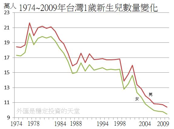1974~2009年台灣1歲新生兒數量變化