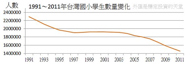1991~2011年台灣國小學生數量變化