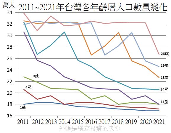 2011~2021年台灣各年齡層人口數量變化