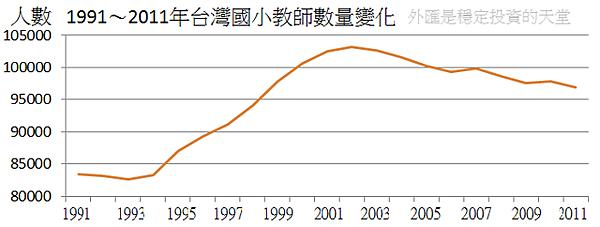 1991~2011年台灣國小教師數量變化
