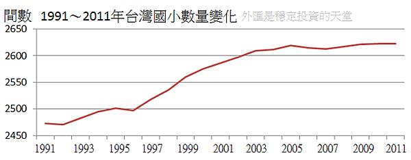1991~2011年台灣國小數量變化