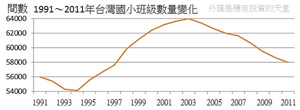 1991~2011年台灣國小班級數量變化