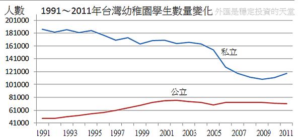 1991~2011年台灣幼稚園學生數量變化