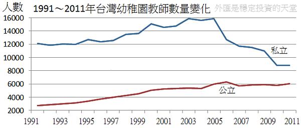 1991~2011年台灣幼稚園教師數量變化