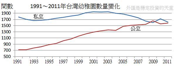 1991~2011年台灣幼稚園數量變化
