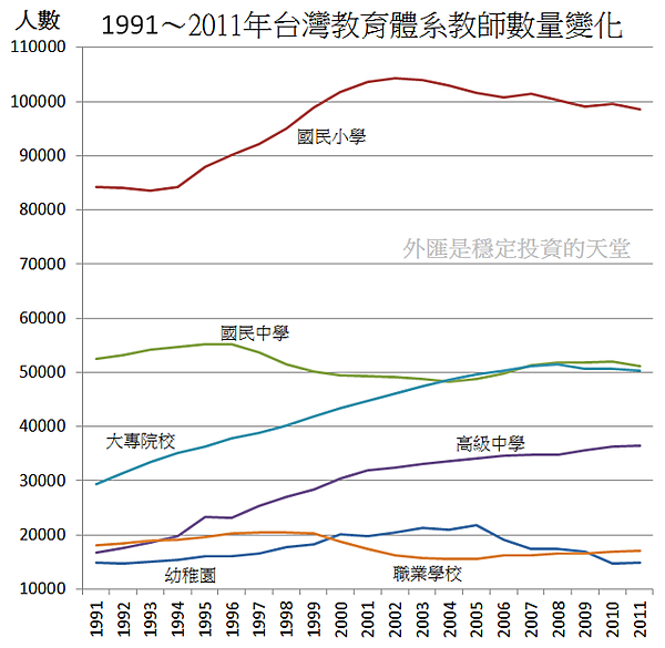 1991~2011年台灣教育體系教師數量變化