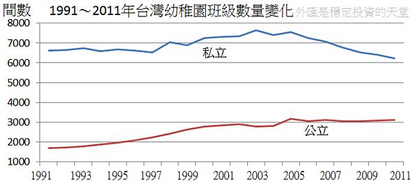1991~2011年台灣幼稚園班級數量變化