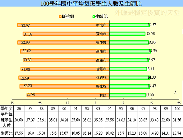 1997~2011年台灣學生對教師比例