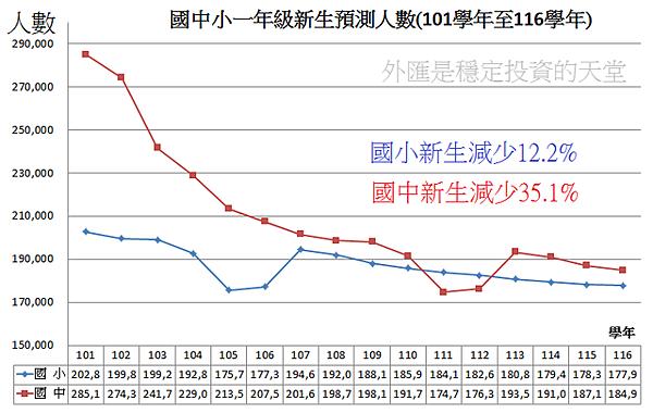 2012~2027年台灣國中小一年級新生預測人數